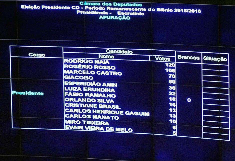 Rodrigo Maia teve 120 votos; Rogério Rosso, 106; Marcelo Castro, 70