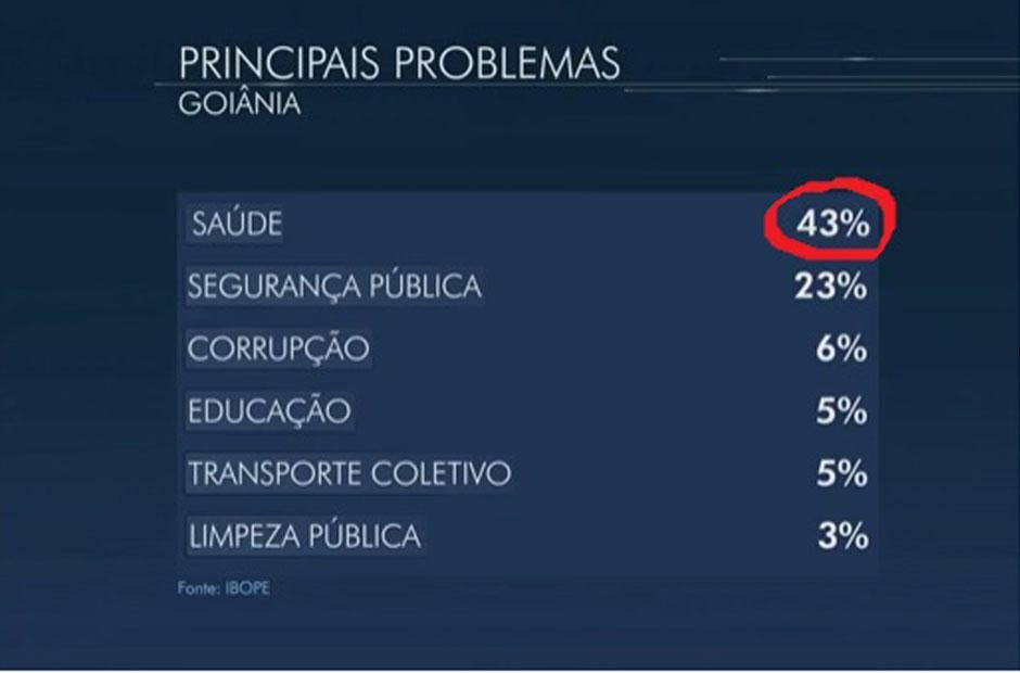 Ibope mostra que maior problema de Goiânia para o goianiense é a saúde municipal