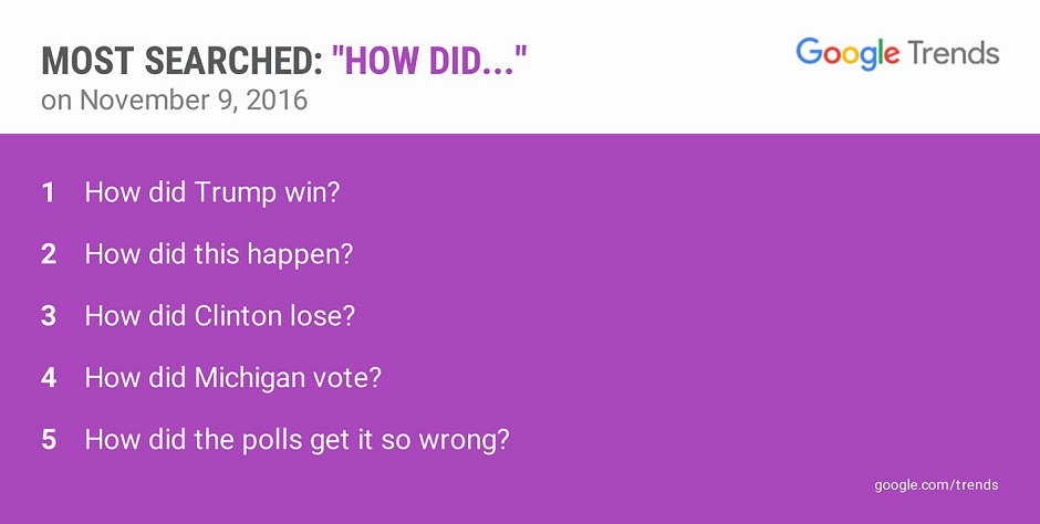 """""""Como Trump ganhou?"""" foi frase mais procurada no Google no dia 9"""