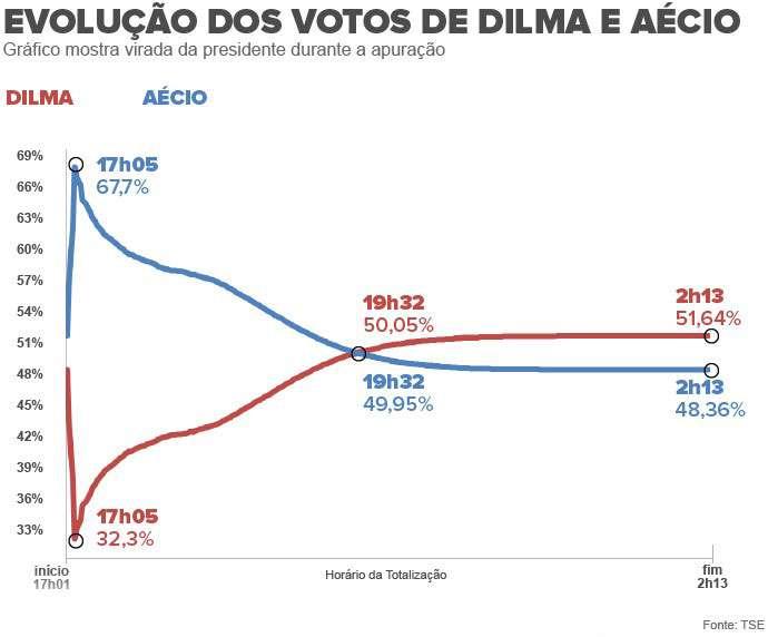 Dilma superou votação de Aécio às 19h32; veja gráfico