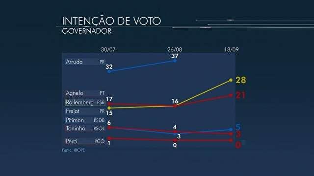 DF: Rollemberg tem 28%; Agnelo e Frejat têm 21%, aponta Ibope