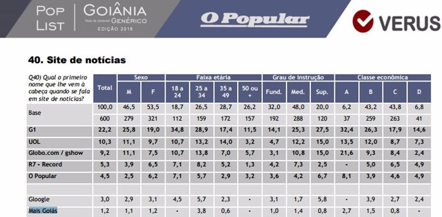 Mais Goiás é o segundo site de notícias local mais lembrado na Pop List 2016