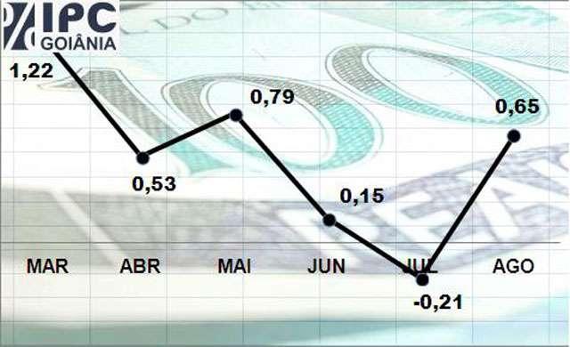 Inflação de Goiânia fechou agosto em 0,65%