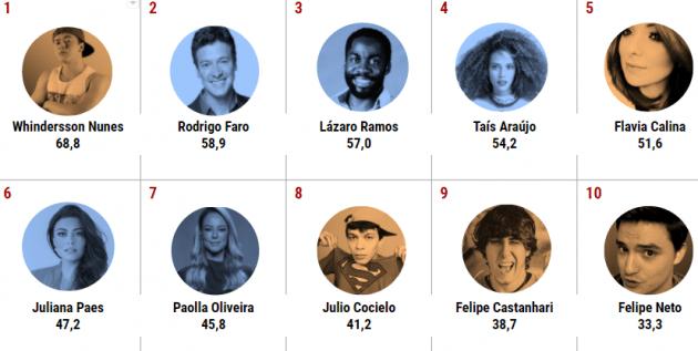 Whindersson Nunes é personalidade mais influente do Brasil, aponta ranking do Google