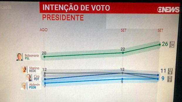 Ibope: Bolsonaro amplia liderança e chega a 26% das intenções de voto