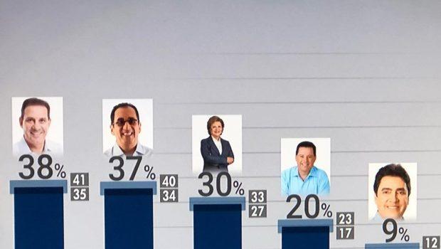 Pesquisa Ibope/Senado: Vanderlan, 38%, Kajuru, 37%, Lúcia Vânia, 30%, Marconi, 20%