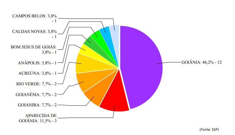 (Gráfico: Divulgação / SSP-GO)
