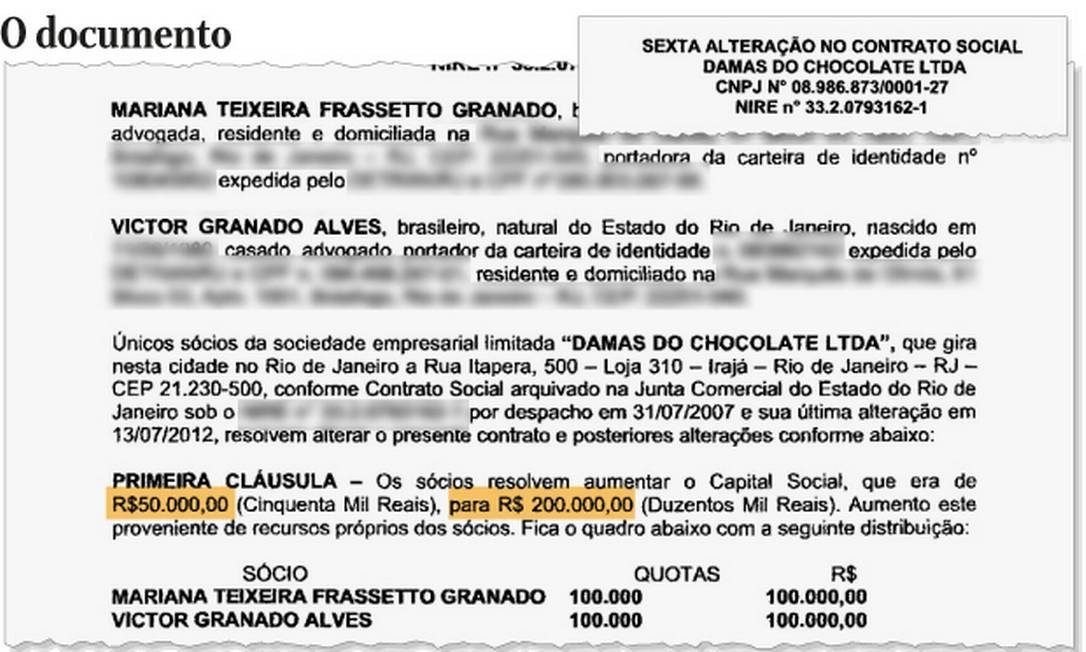 Alteração em capital social da empresa Damas do Chocolate LTDA, de Victor Granado Alves Foto: Reprodução/Editoria de Arte