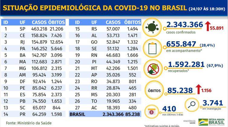Brasil mantém alta de novos casos diários de coronavírus