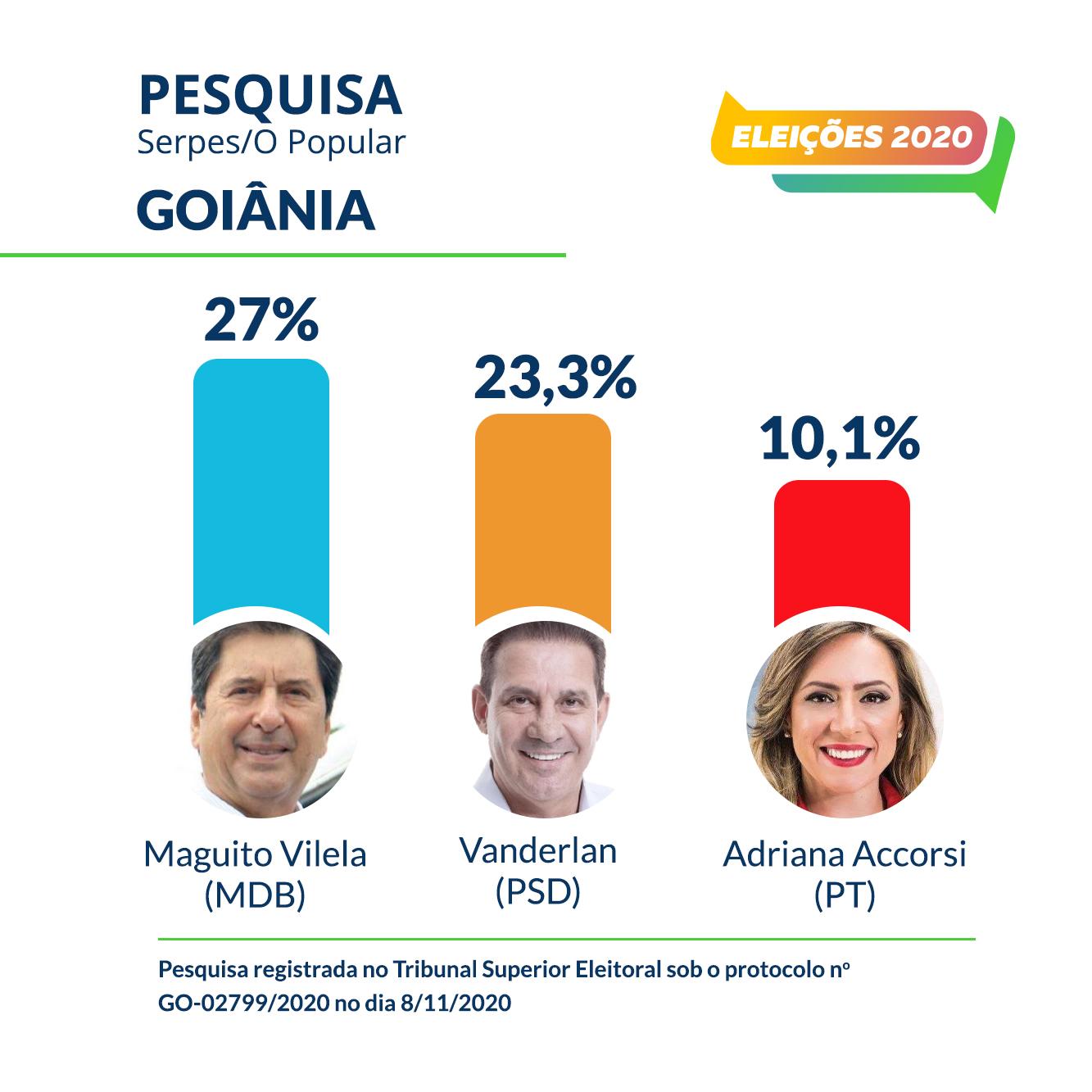 Maguito alcança 27% e Vanderlan tem 23,3% em Goiânia, aponta pesquisa