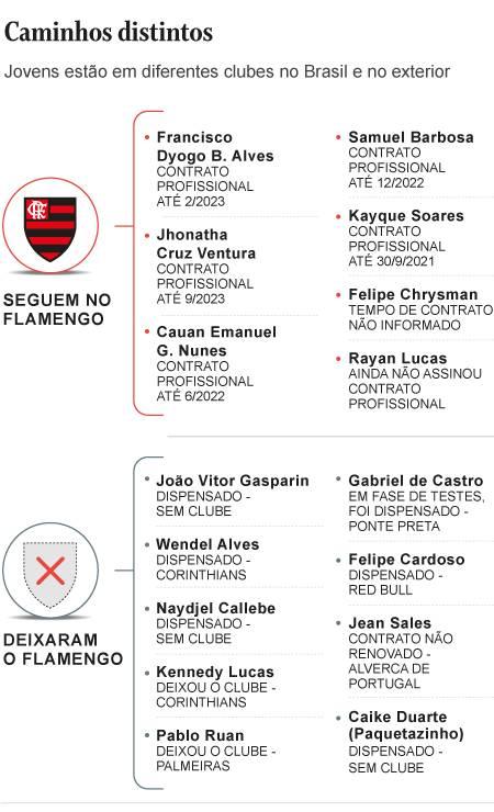 Situação dos sobreviventes do incêndio no Flamengo